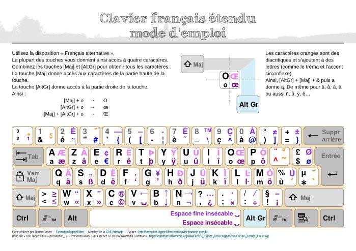 La carte du clavier français étendu